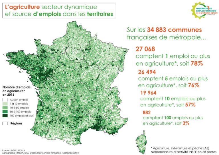 L'agriculture, source d'emplois dans les territoires
